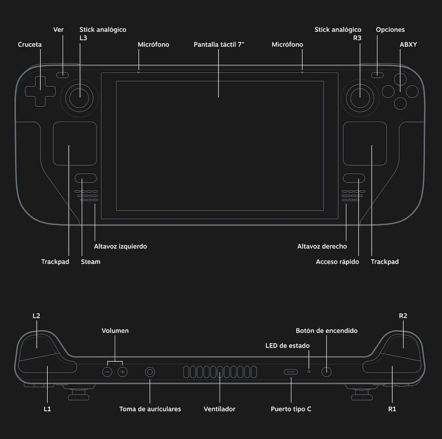 Steam Deck la nueva consola de portátil de Valve, fecha de lanzamiento y precio ficha tecnica